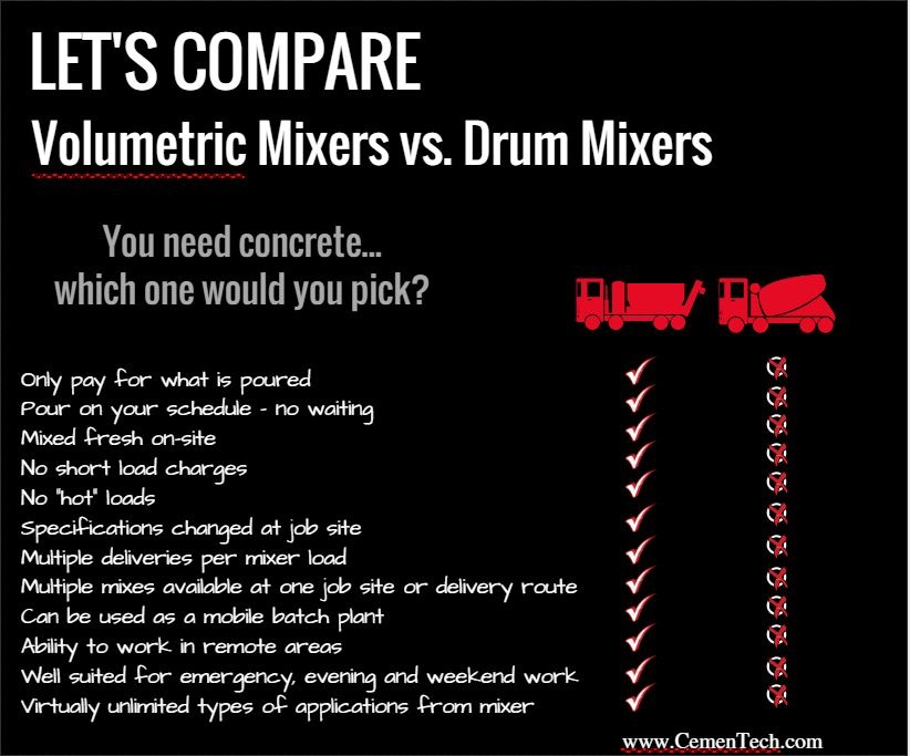 comparison volumetric vs drum truck